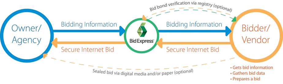 Internet Bidding Diagram